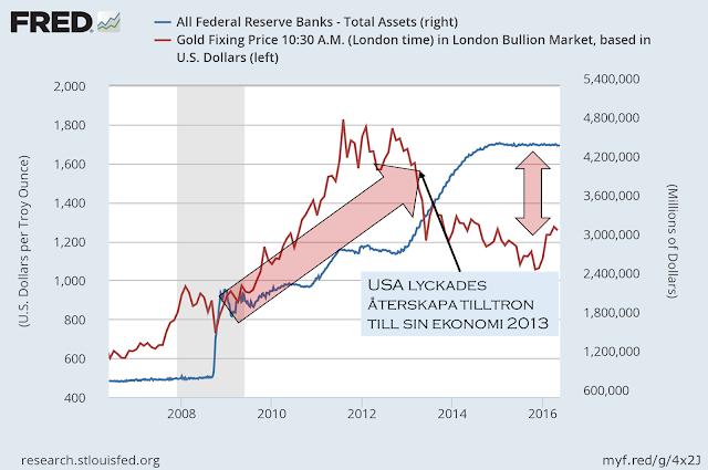 Inflation och guld