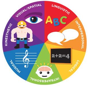 Model Pembelajaran SAVI (Somatic, Auditory, Visual, Intellectual)