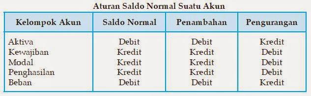 Analisis Transaksi Dan Saldo Normal Akuntansi