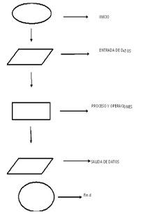 Programmable Logic Controller (PLC): ESTRUCTURA BASICA DEL