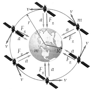 Gaya gravitasi Bumi menghasilkan percepatan sentripetal yang menahan satelit pada orbitnya.
