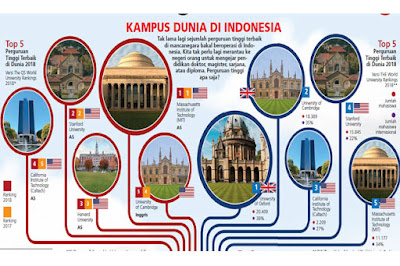 Kualitas pendidikan di Indonesia terus ditingkatkan oleh pemerintah agar generasi bangsa  Perguruan Tinggi Asing Siap Masuk Indonesia dan Mulai Beroperasi Tahun 2018
