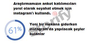 instagram da seyahat eden kullanıcılar
