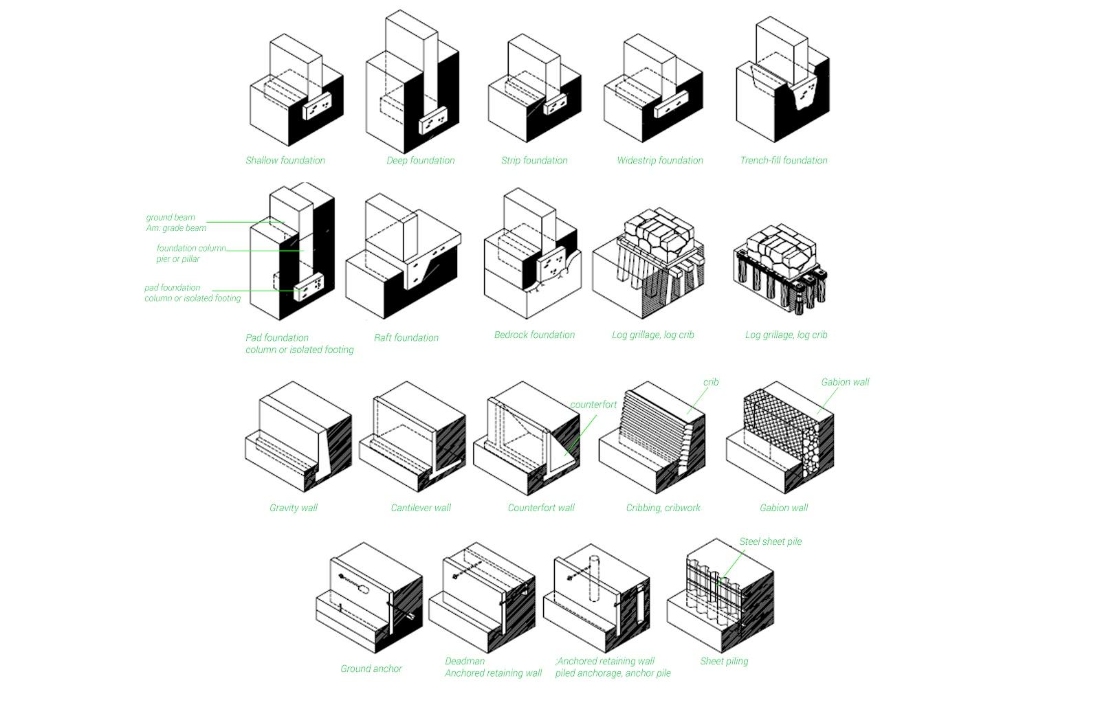 Architecture basics foundations the mind of architecture for Foundations types