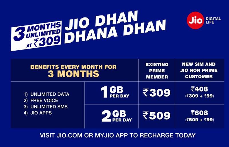 Jio Dhan Dhana Dhan offer 84 GB fin Just Rs.309