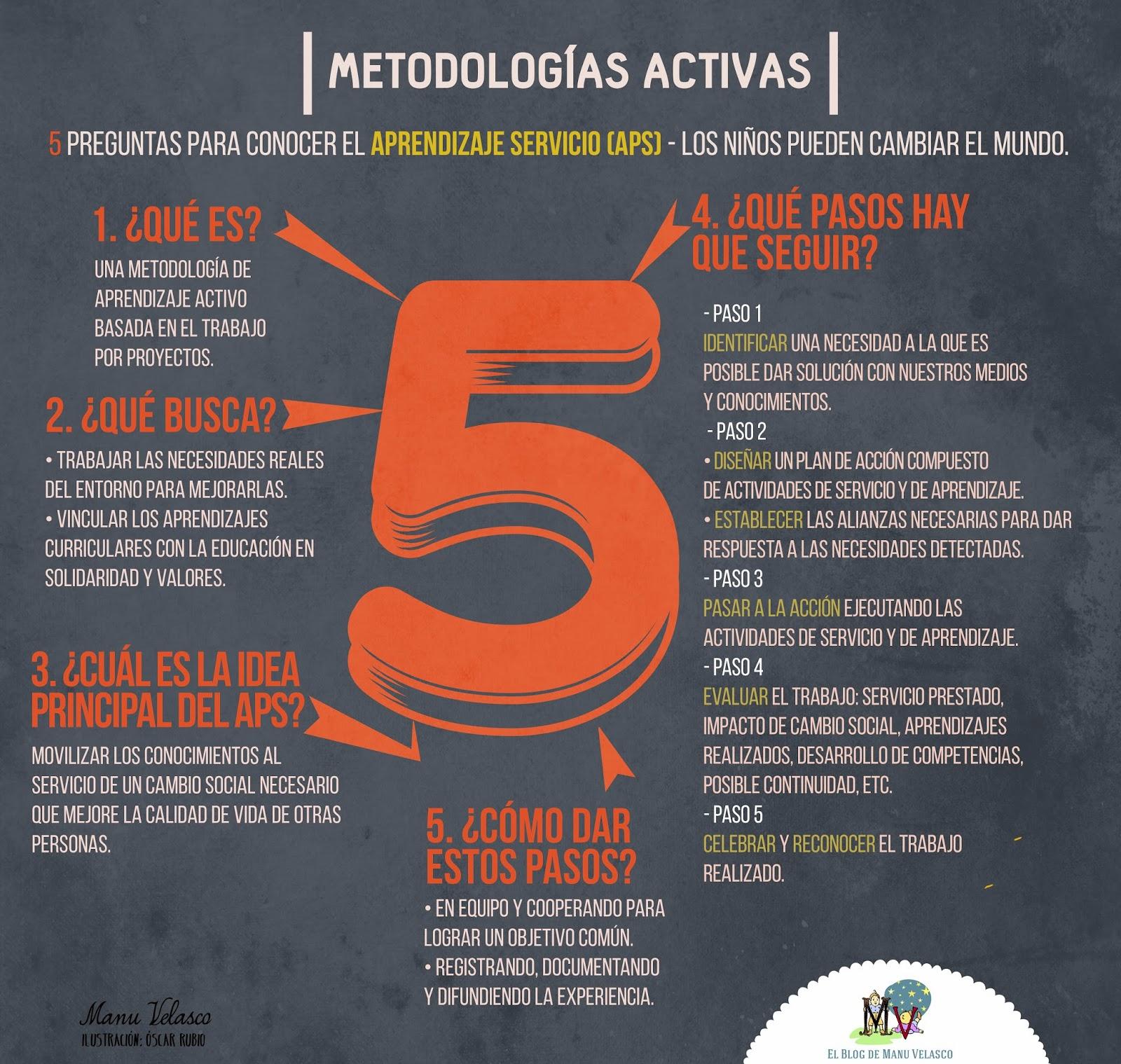 http://www.elblogdemanuvelasco.com/search/label/Metodolog%C3%ADas%20activas