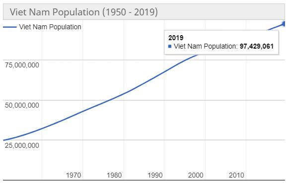 Jumlah Penduduk Vietnam