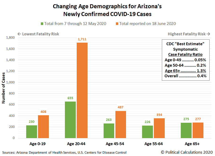 Changing Age Demographics for Arizona's Newly Confirmed COVID-19 Cases