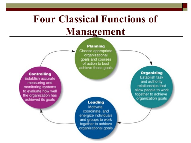 Henry Fayol's Four Functions Of Management And Its Implementations