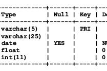 Cara Membuat Web Dinamis Berbasis Database