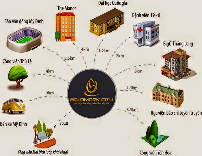 lien-ket-vung-du-an-goldmark-city