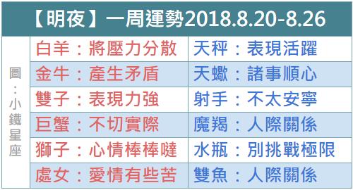 【明夜】12星座一周運勢2018.8.20-8.26
