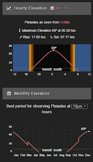 elevation charts from DSO Browser