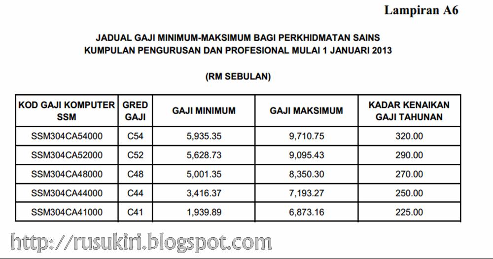 Jadual Gaji Minimum Maksimum Pekeliling Perkhidmatan Bil 2 2013 Nukilan Budak Flat