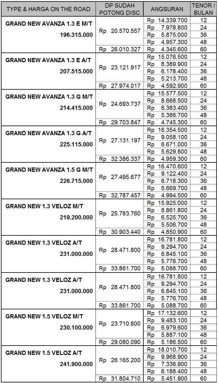 grand new avanza type e dan g corolla altis launch date promo kredit toyota bandung 2017, harga ...