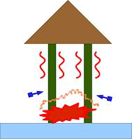 Stabilité au au feu d'un poteau porteur