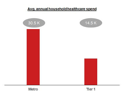 Healthcare expenditure of metro city