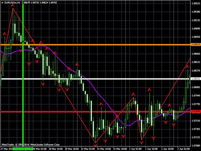 Open close high low forex