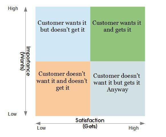 Segmenting supply chain using kraljic matrix for Window quadrant