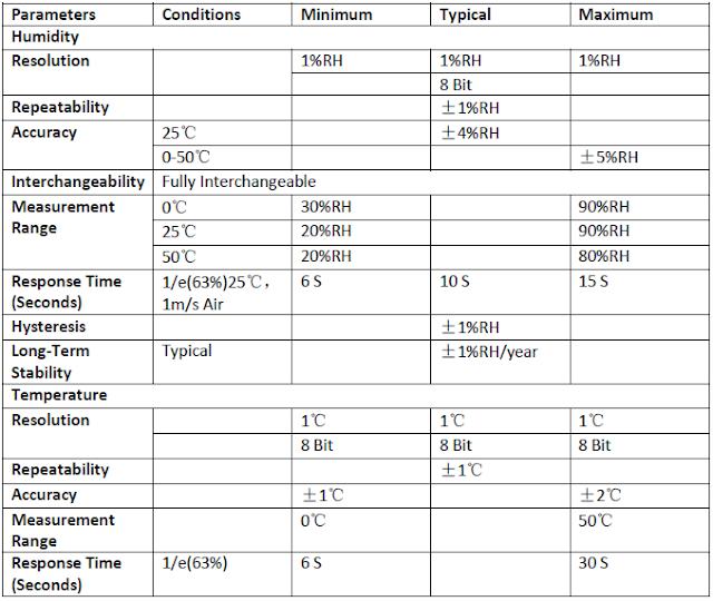 DHT11 Characteristics