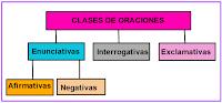 Image result for imagenes clases de oraciones