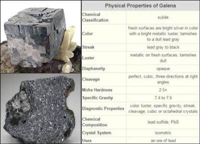 deskripsi mineral galena