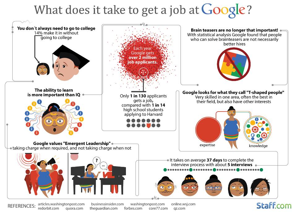Google Job Application