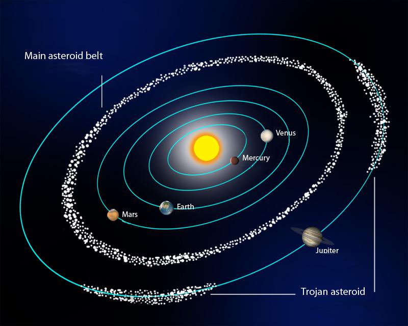 Astrofísica Y Física Clasificación De Los Asteroides