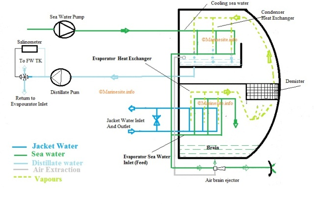 Fresh Water Generator Principle Working Line Diagram Parts And