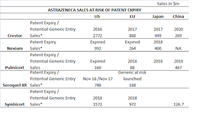 AstraZeneca is nearing another Patent Cliff