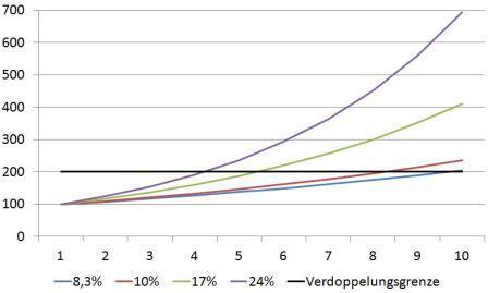 Verdoppelungsgrenze mit unterschiedlichen Prozentsätzen