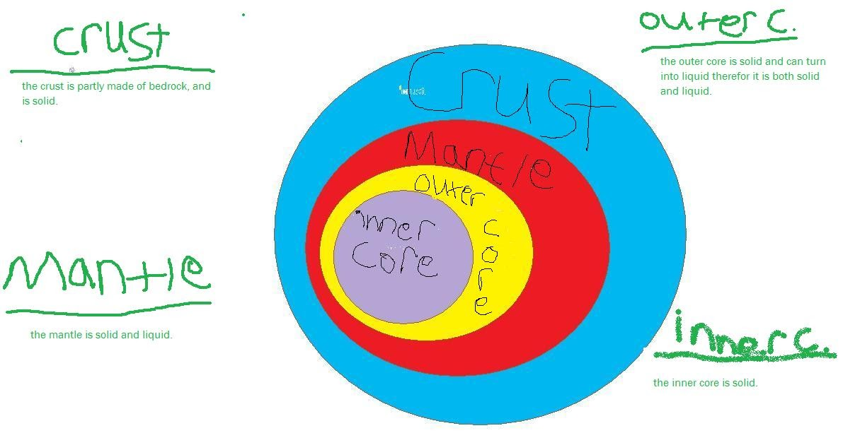 ZionSt John Lutheran School: Layers of the Earth Diagram