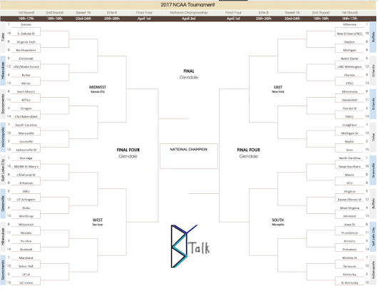 Bracket Predictions 2.0