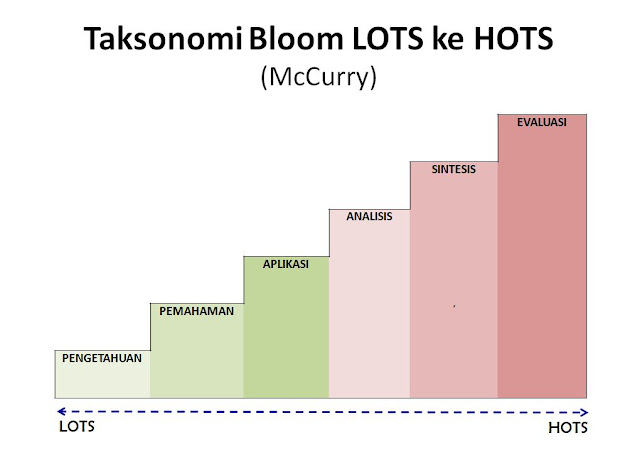 Taksonomi Bloom soal HOTS