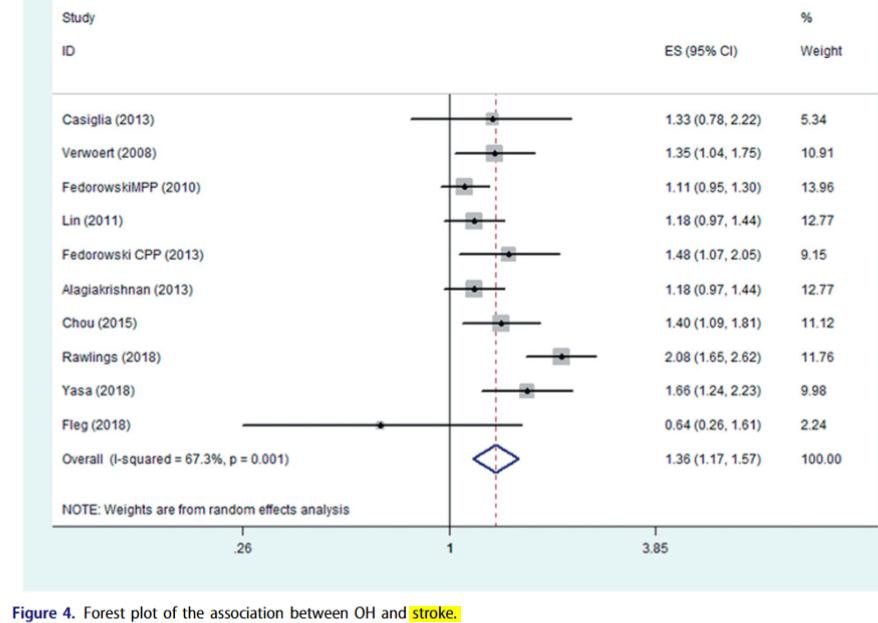 図:起立性低血圧と脳卒中リスク