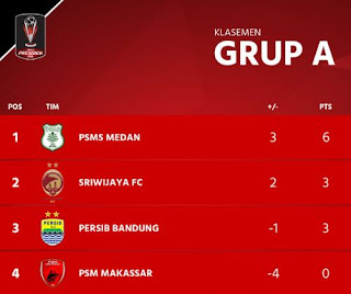 Klasemen Grup A Piala Presiden 2018 - Posisi Persib