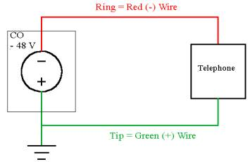 phone wiring tip and ring gordon s stem blog those copper wires coming into your 69 vw wiring diagram horn ring #5
