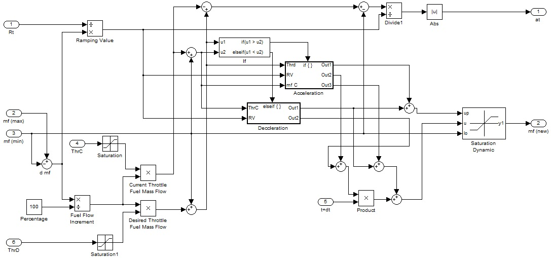The Full Strawbridge: Labview To A Thrill