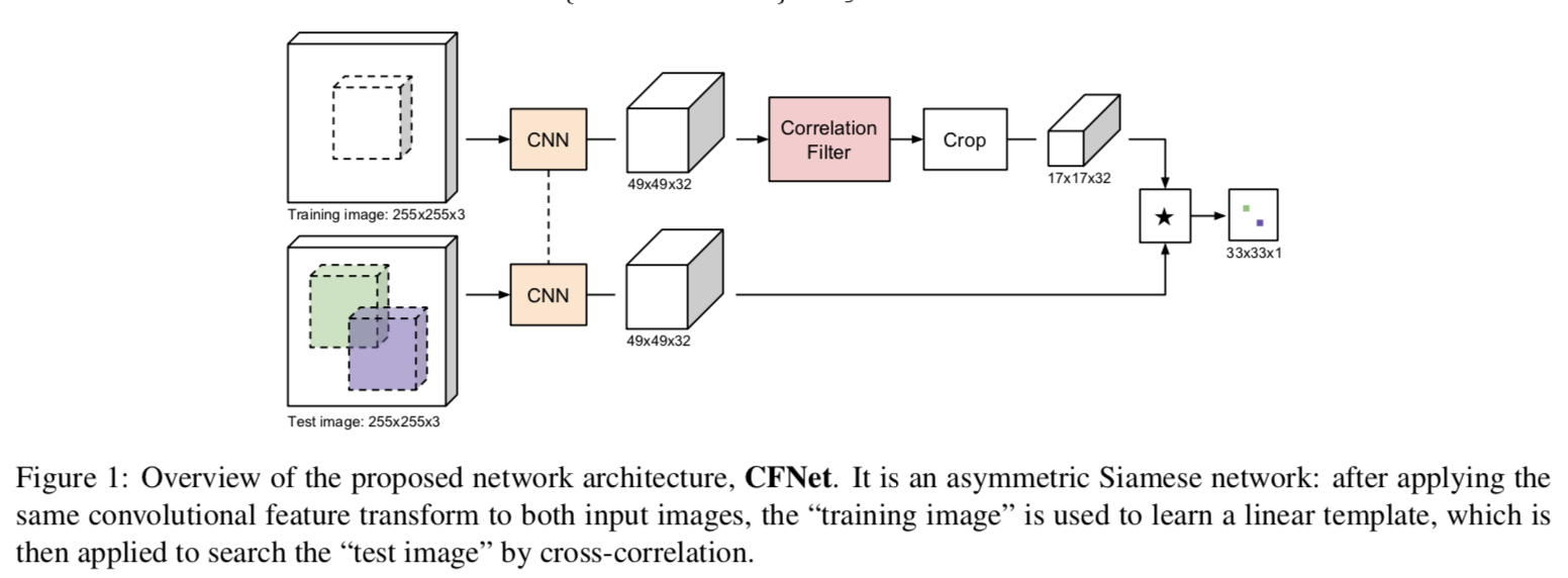 Old and New: DenseCRF, Correlation Filter and Their End-to-End Training