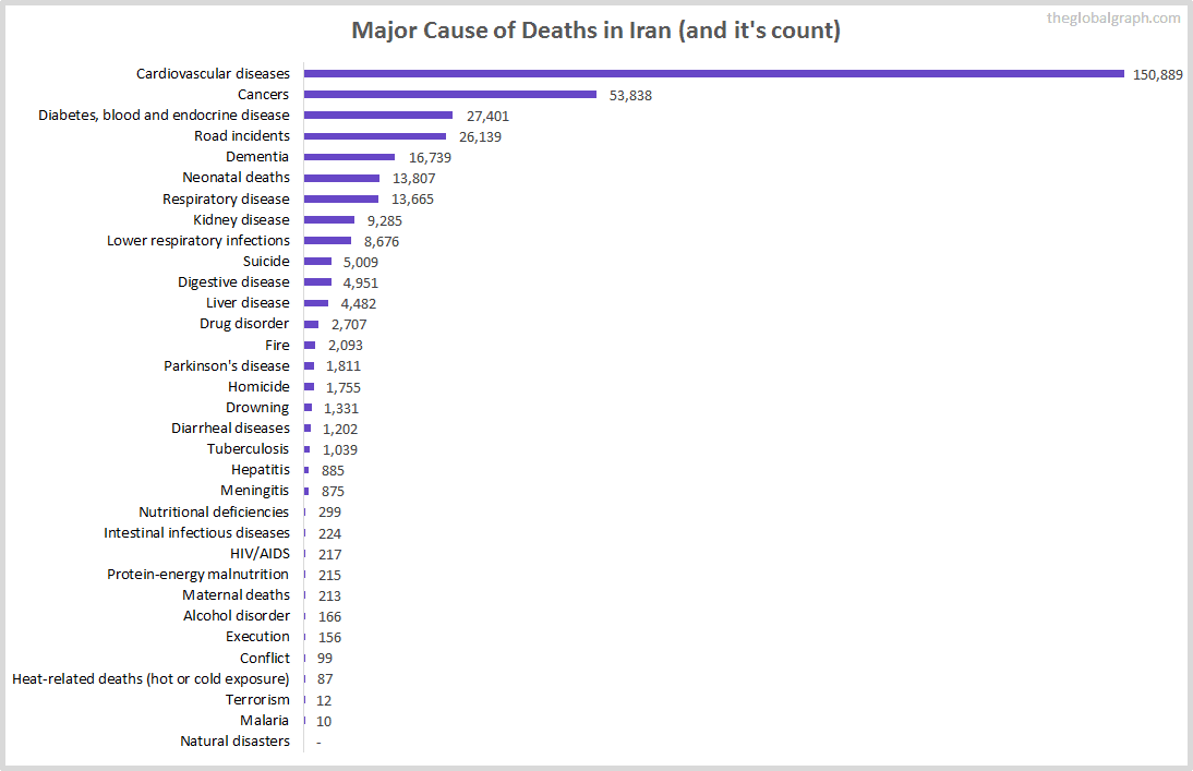 Major Cause of Deaths in Iran (and it's count)