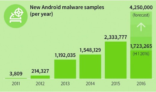 New Android malware Emerges Every 9 Seconds