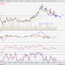 GENTING (3182) - Technical Analysis June 2016: GENTING (3182)