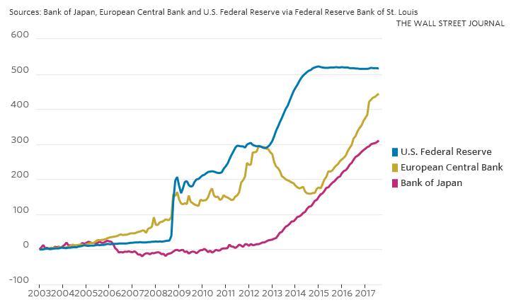 8d95f108b6b Um dos motivos pelos quais os mercados têm sido relativamente complacentes  é que os bancos centrais na Europa e no Japão ainda estão comprando ativos.