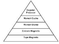 Definisi, Manajemen, dan Jenis jenis Memory (Memori)
