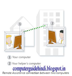 remote desktop hindi