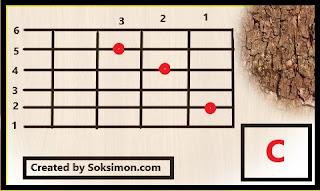 gambar kunci gitar c lengkap dan cara memegangnya