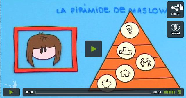 http://educacion.practicopedia.lainformacion.com/educacion-primaria-y-secundaria/como-funciona-la-piramide-de-maslow-13783