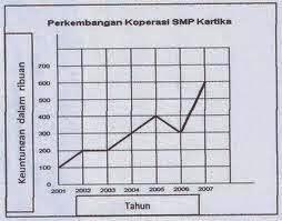 Pengertian Grafik, Tabel, Bagan, dan Denah: Pengertian ...
