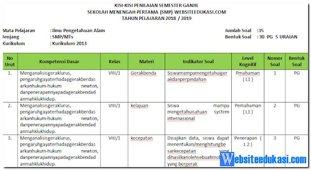 Kisi-kisi Soal PAS/ UAS IPA Kelas 8 K13 Tahun 2018/2019
