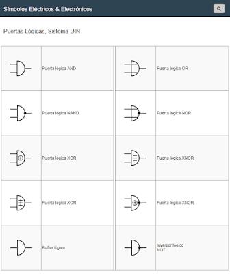 Símbolos de Electrónica Digital Puertas Lógicas, Sistema DIN